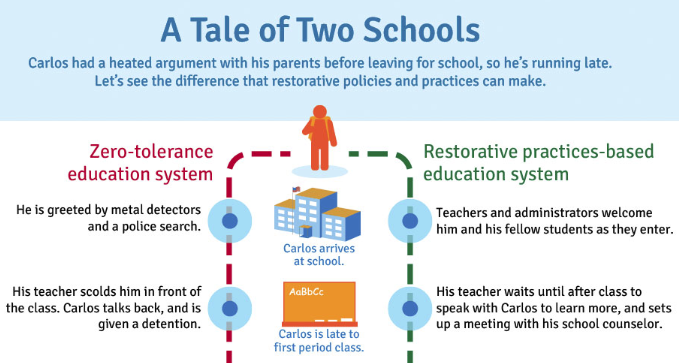 A Tale of Two Schools Infographic