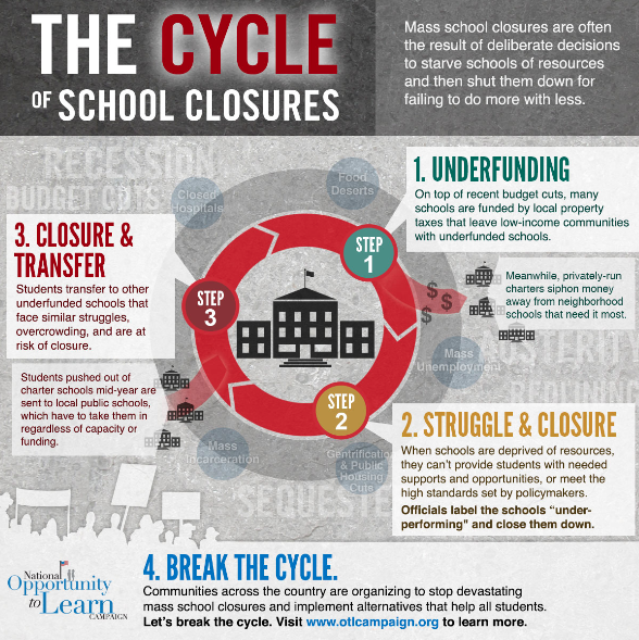 Cycle of Closures