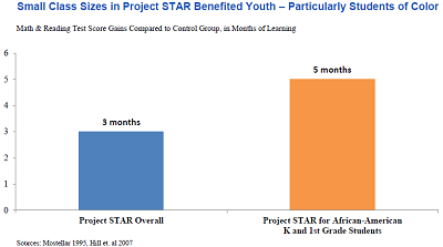 Graph showing results of the STAR project