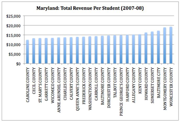 Maryland: Total Revenue Per Student Graph