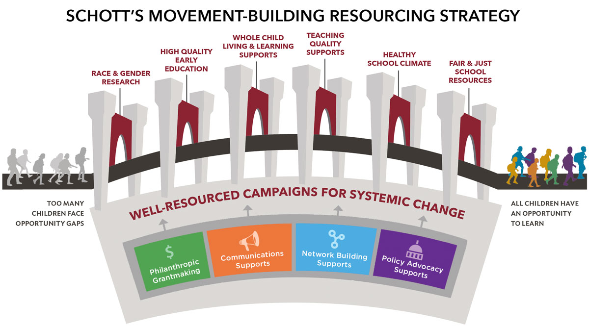 Schott's Movement-Building Resourcing Strategy
